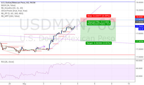 USDMXN: USDMxn short eow retrace