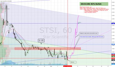 STSI: STSI - positive outlook