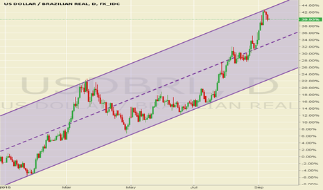 USDBRL: Brazil's credit rating is dropped to junk.