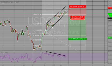 USDCHF: 168% fib, bearish divergence, rising wedge. hourly.