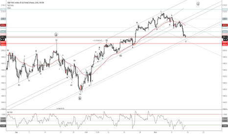 SPX500: Well Enough Defined Channel