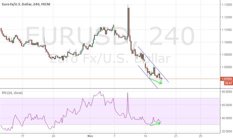 EURUSD: eur usd divergence