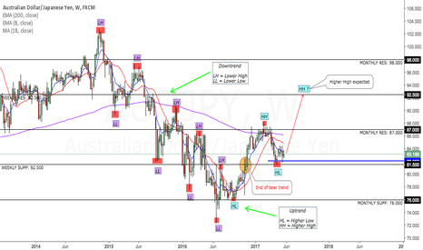 AUDJPY: AUD-JPY Uptrend Continuation