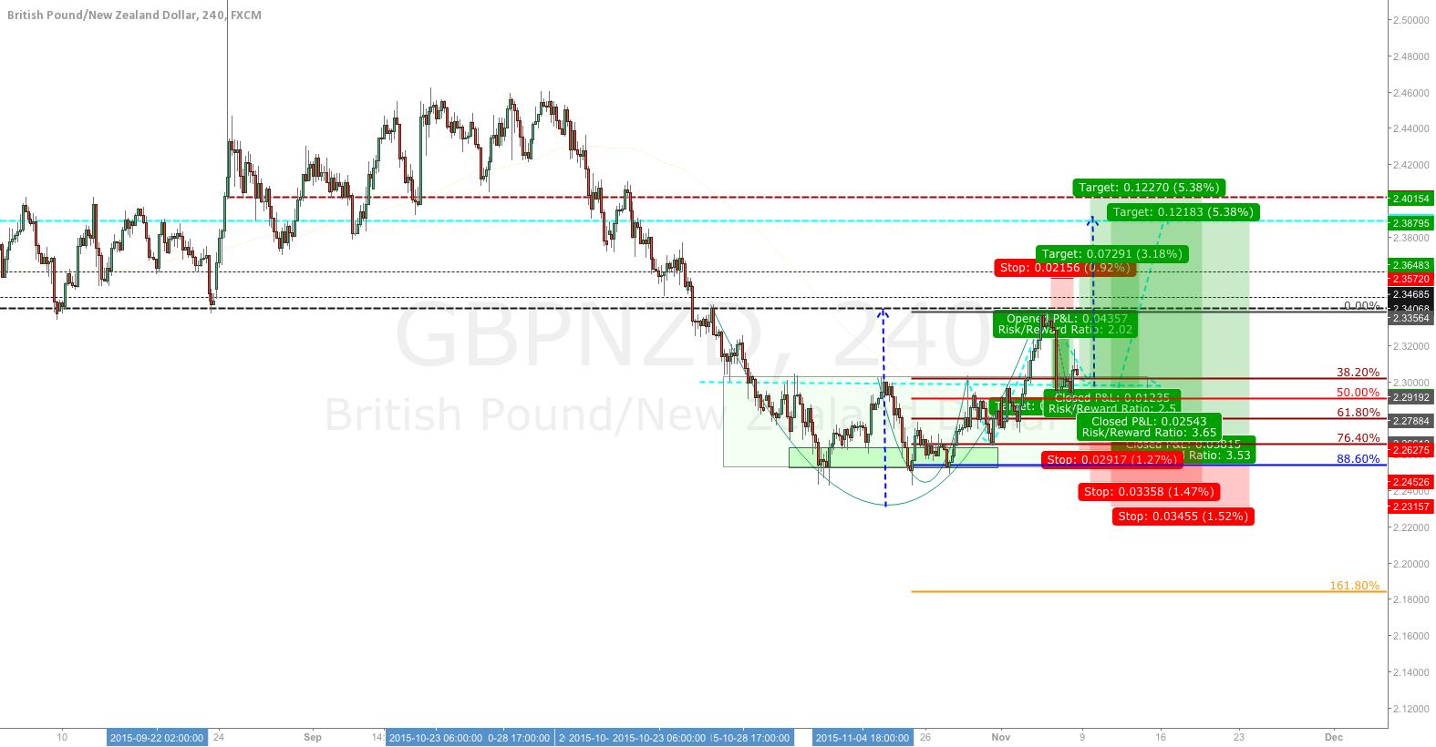 Few probable setups based on bullish bias on GN