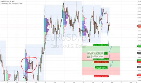 EURUSD: EUR/USD intraday levels for 26.1.2016