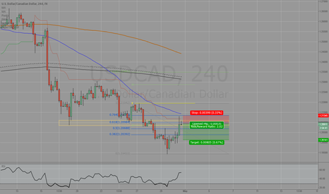 USDCAD: USD/CAD continue trend please...