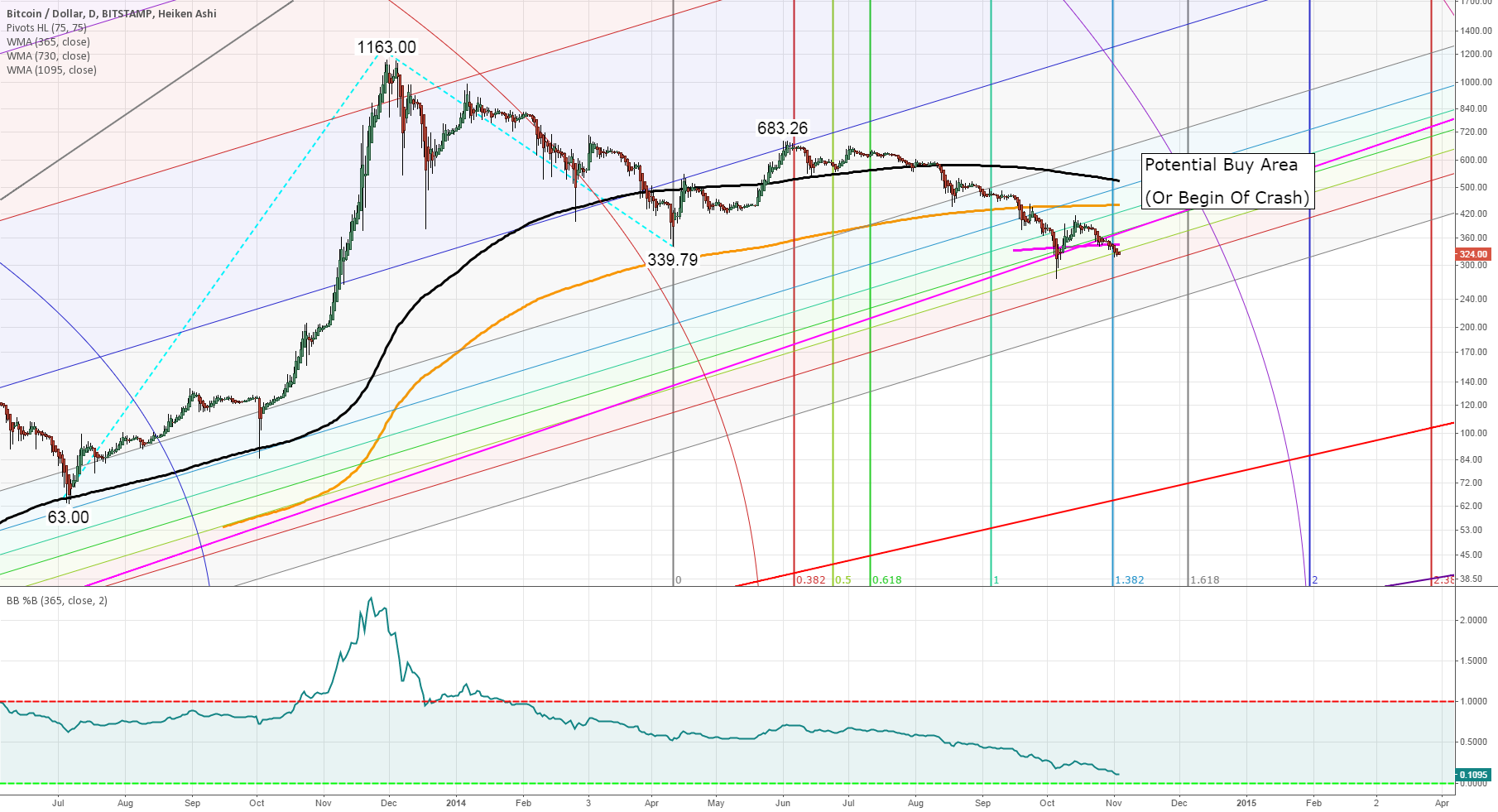 Bitcoin Winter 2014/2015 Outlook: Important price areas to watch