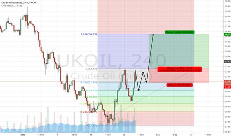 UKOIL: Покупка нефти на коррекции