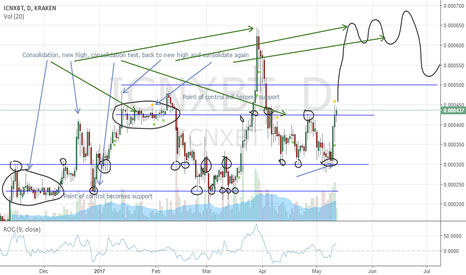 ICNXBT: In search of a new high