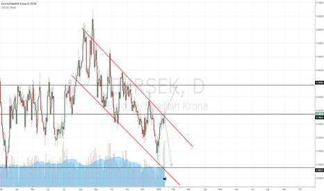 EURSEK: EURSEK - Decision to break or keep trending