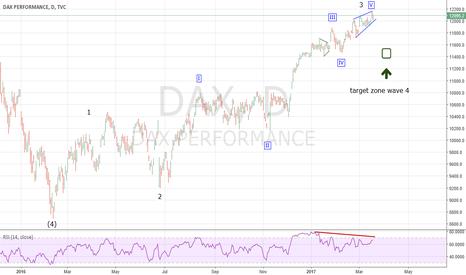 DAX: DAX Minor Wave 3 Top