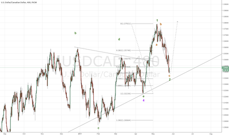 USDCAD: ABC correction complete in USDCAD