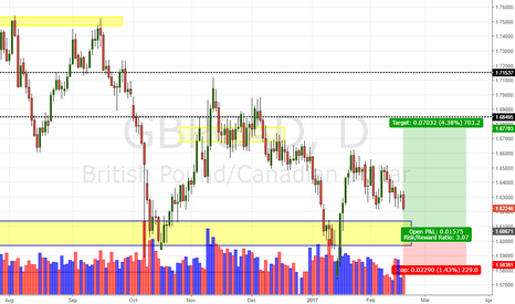 GBPCAD: Gbp/Cad Daily Update (18/02/17)