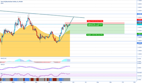 EURAUD: Shorting this pair once again