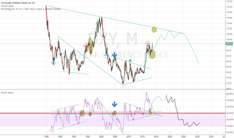DXY: DXY,M
