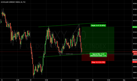 DXY: Long @ 101.12