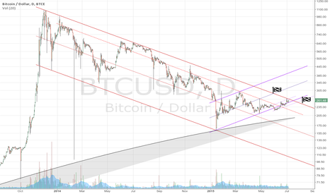 BTCUSD: End of the Bear Trend in Sight