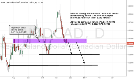NZDCAD: nzdcad short advice on strong Resistance