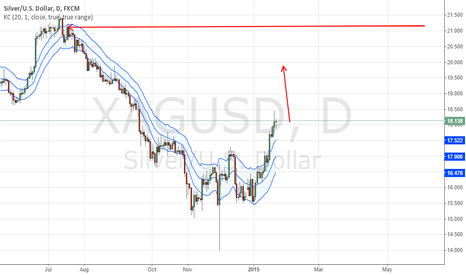 XAGUSD: triple bottom