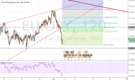 EURJPY: EURJPY BREAK OF TREND