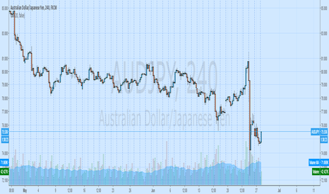 AUDJPY: basket aud long