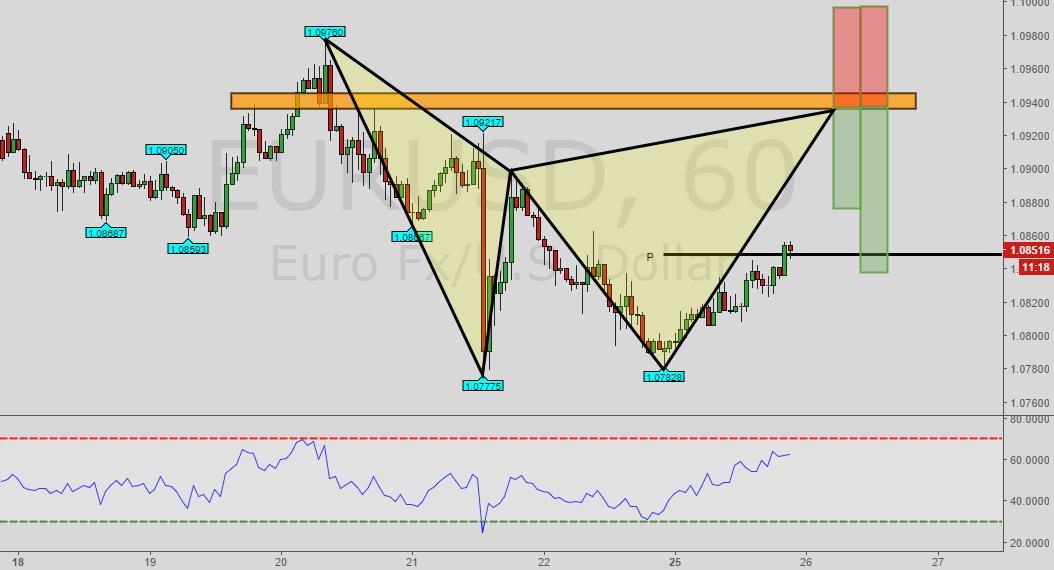 Euro Is Playing Around So Much Euro Fx U S Dollar Fx