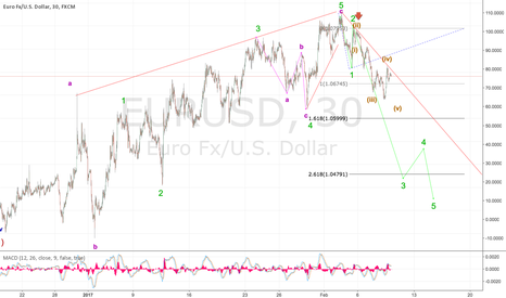 EURUSD: Bulls have returned on USD