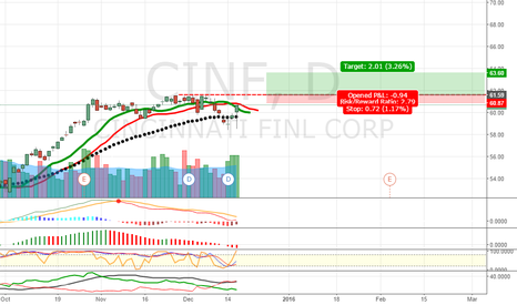 CINF: cinf call break 61.60