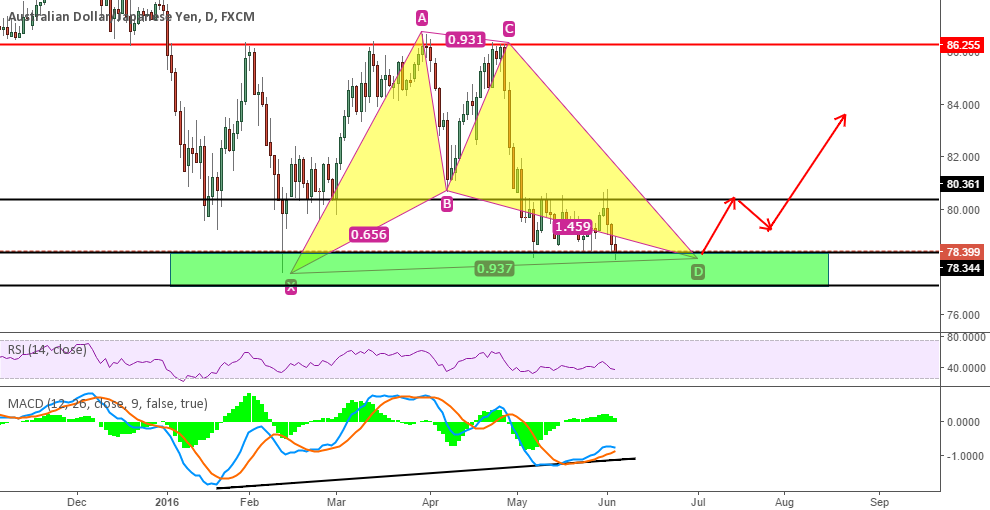 Potential Long Zone For AUDJPY