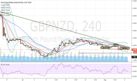 GBPNZD: simple HnS