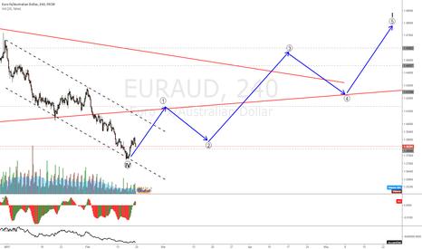 EURAUD: EURAUD might have hit bottom