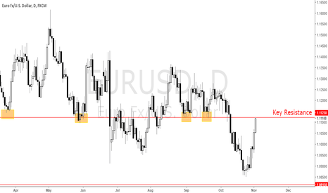 EURUSD: EURUSD can Hold it?