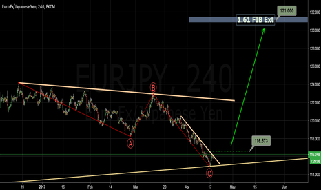 EURJPY: Bullish above 116.58