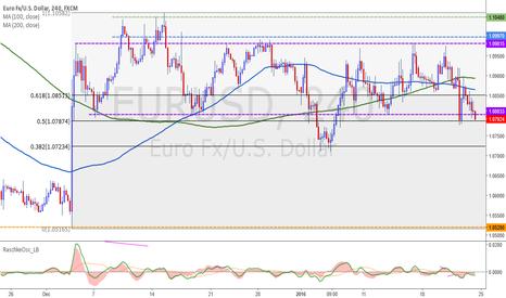 EURUSD: Cierre del mercado de divisas