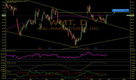 WMT: Mixed Medium-Term Outlook for Wal-Mart (WMT)