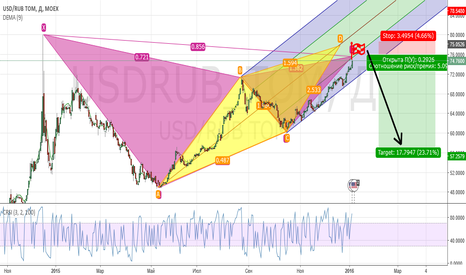 USDRUB_TOM: usdrub short