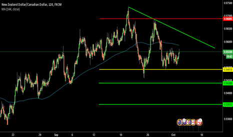 NZDCAD: watch out for 0.94920