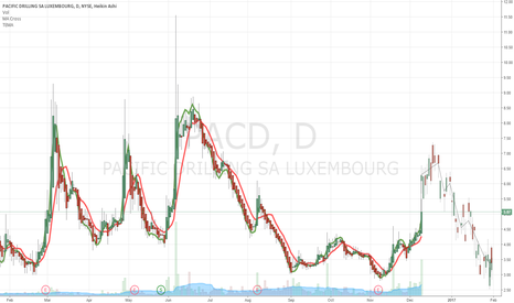 PACD: $PACD VISION