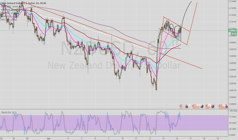NZDUSD: Possible flag on NZDUSD for the bullish continuation....