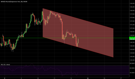 GBPJPY: DRAGON trading channel
