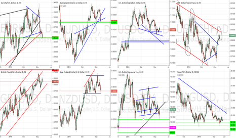 EURUSD: General Market Outlook - May 22nd, 2014