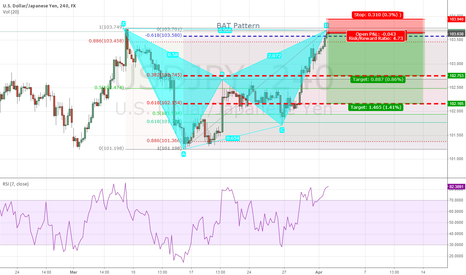 USDJPY: USDJPY - Perfect BAT Pattern - Bearish