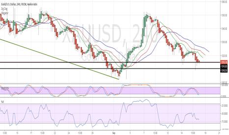 XAUUSD: Watch this Range and key an eye on RSI indicators.