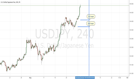 USDJPY: USDJPY Target of the week