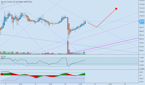 BTCUSD: My pretty, BTC..