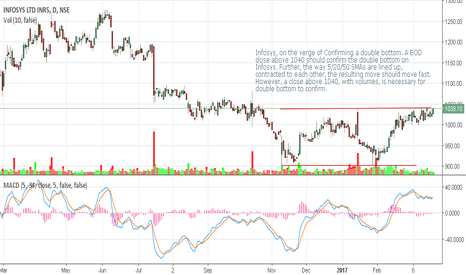 INFY: Infosys, on the verge of Confirming a double bottom