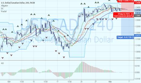 USDCAD: Продажа валютной пары USDCAD