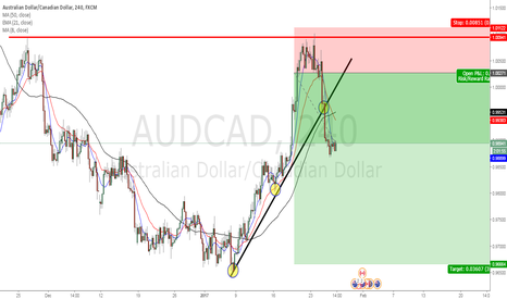AUDCAD: AUD CAD Double Top Trade