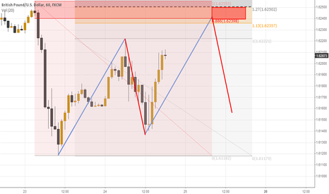 GBPUSD: A-B-C-D  pattern H1  SELL opportunity.