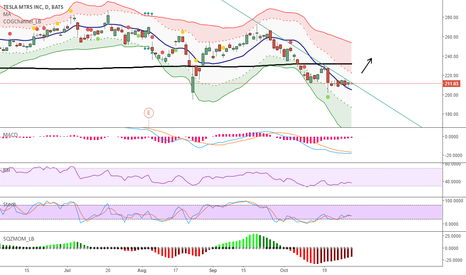 TSLA: TSLA Long if trend breaks
